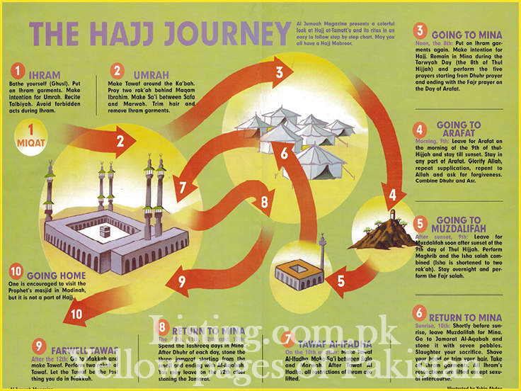 Everything you need to know about hajj procedure and umrah procedure hajj and umrah procedure solutioingenieria Choice Image